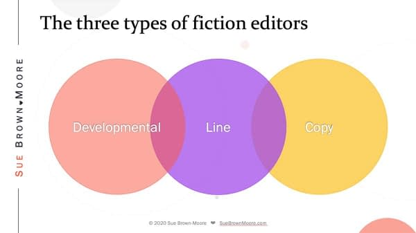 How the three types of fiction editing overlap